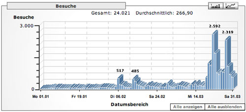 UPLOAD Statistik Google Analytics