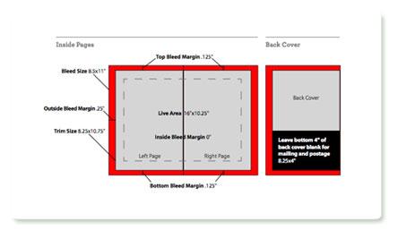 MagCloud: Eckdaten des PDFs als Schaubild