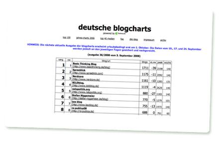 Screenshot: Deutsche Blogcharts