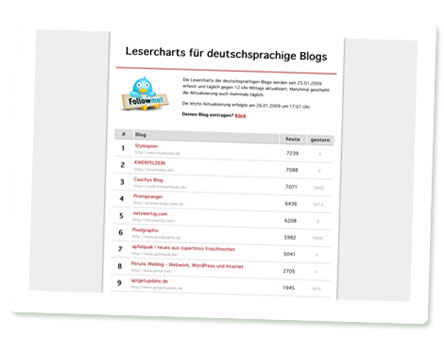 Screenshot Lesercharts