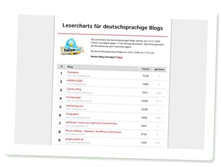 Screenshot Lesercharts