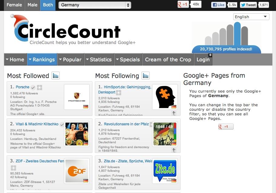 Neben der Suche auf Google+ ist Circlecount.com ein Ort, um auf erfolgreiche Nutzer, Pages und Communities zu stoßen.