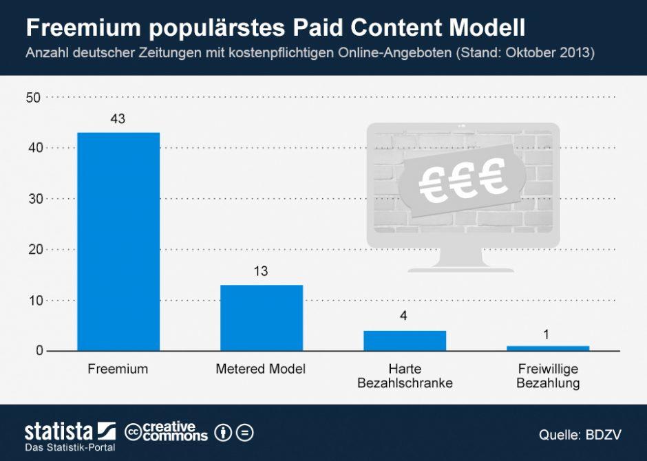 Infografik Paywall deutscher Zeitungen