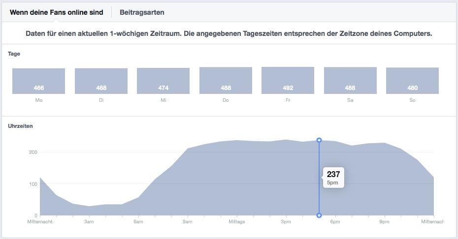 Facebook zeigt die Online-Zeiten der Fans einer Fanpage an.