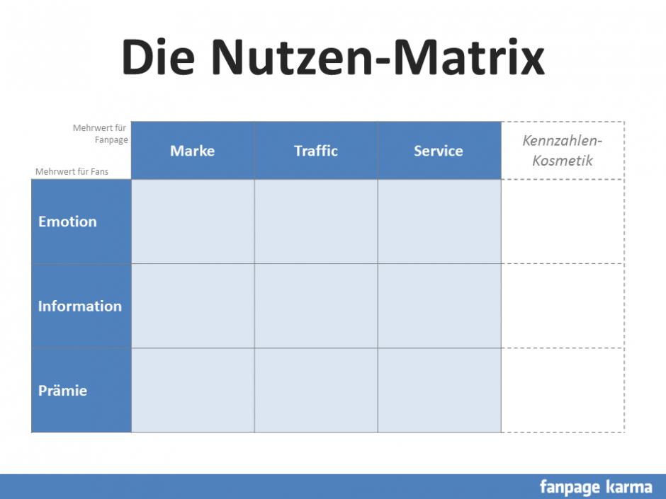 Die Nutzen-Matrix hilft Fanpagebetreibern dabei, den Fokus auf den Mehrwert zu stärken. (Bild: Fanpage-Karma)