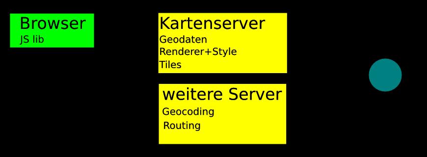 Webmap-Schema