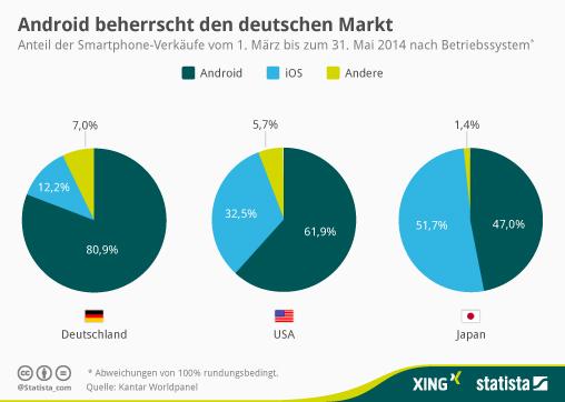 Infografik Android in Deutschland