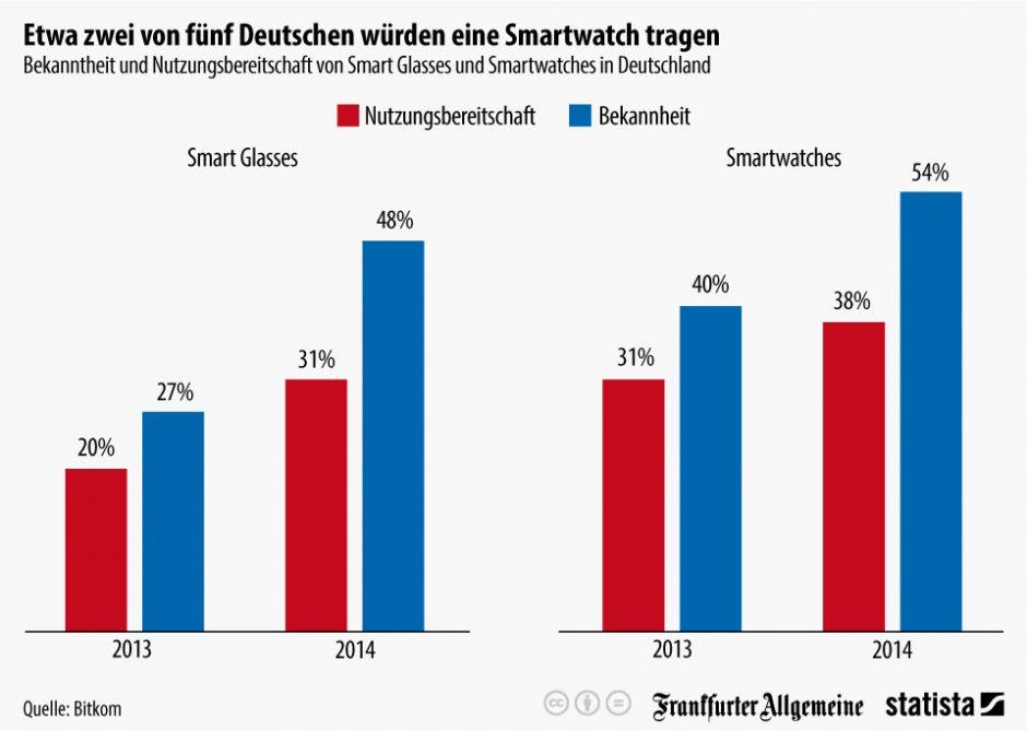 Infografik Smartwatches