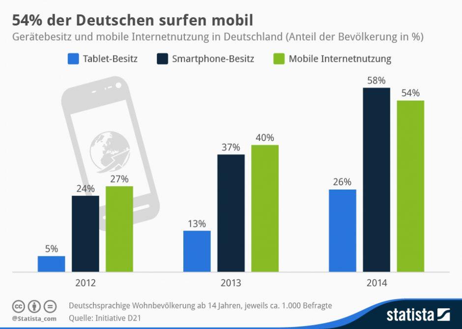 Infografik Mobile Deutschland