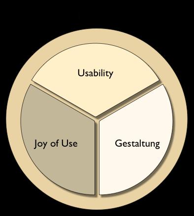 Für User Experience gibt es viele Definitionen. Eine sagt: UX ist die Summe von Usability, Joy of Use (also Nutzerspaß) und Gestaltung.