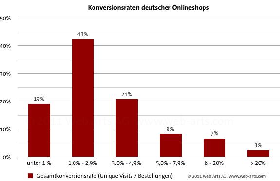 konversionsraten-onlineshops