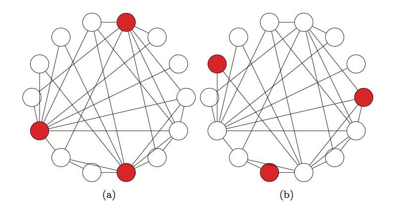 """Beide Netzwerke sind gleich. Einziger Unterschied: Welche Knoten farbig markiert sind. Sie sind """"aktiv"""", die anderen """"inaktiv"""". Im Netzwerk links scheint es für alle inaktiven Knoten so, als ob mindestens die Hälfte der anderen aktiv sei. Im Netzwerk rechts ist das für keinen Knoten der Fall."""