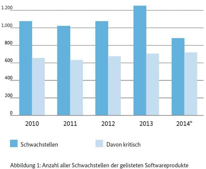 Quelle: BSI-Lagebericht 2014