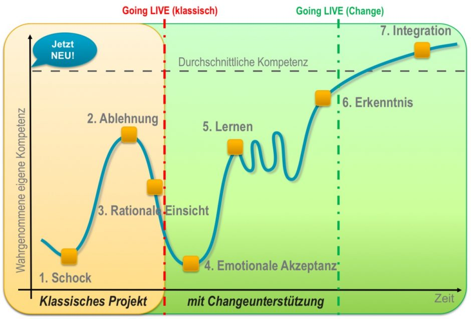 changemanagement_7-phasen-projekt