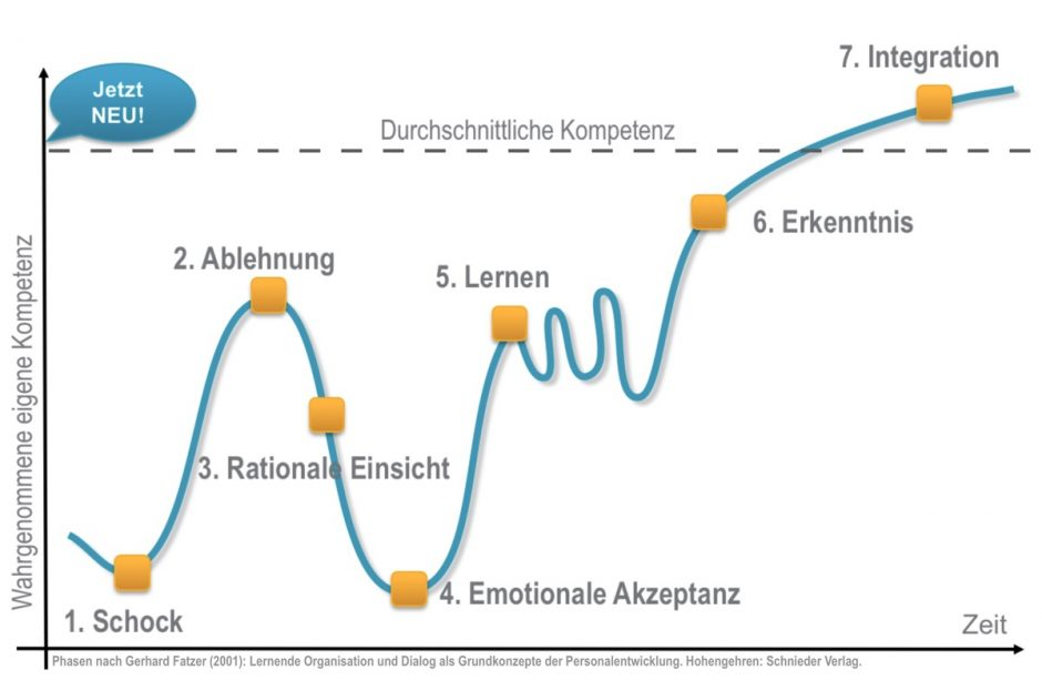 Abbildung 2: Sieben Phasen der Veränderung