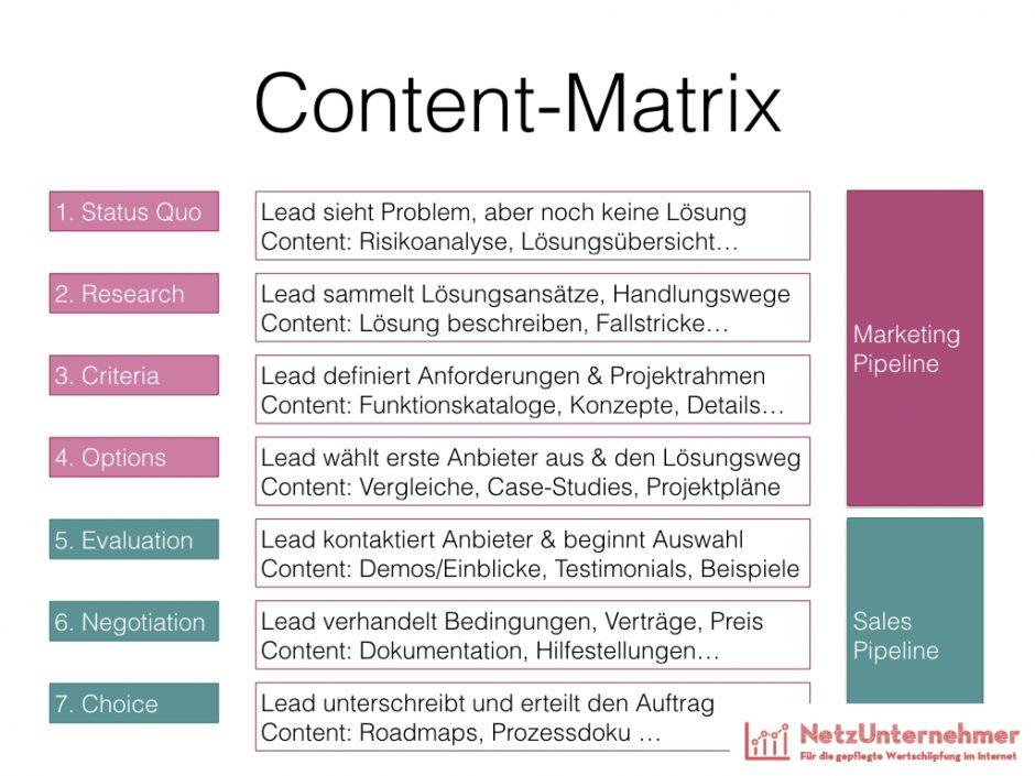 Content-Matrix (Beispiel)