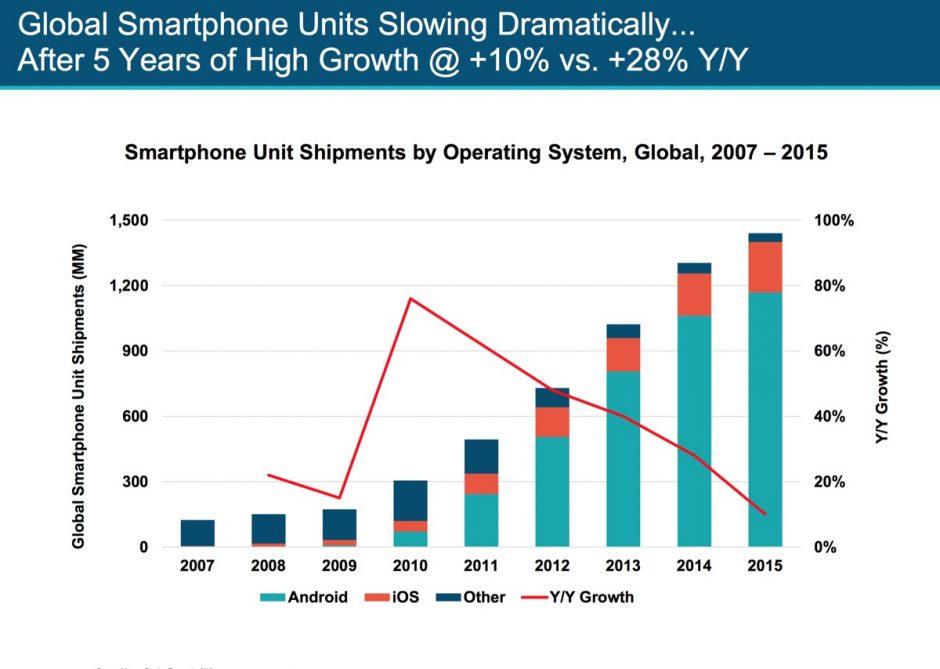 Der Smartphone-Markt wächst zwar weiter, aber deutlich langsamer als in den letzten Jahren.