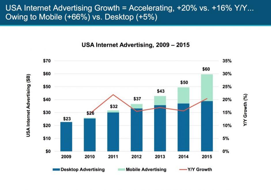 Vor allem Mobile lässt den Werbeumsatz im Netz wachsen.