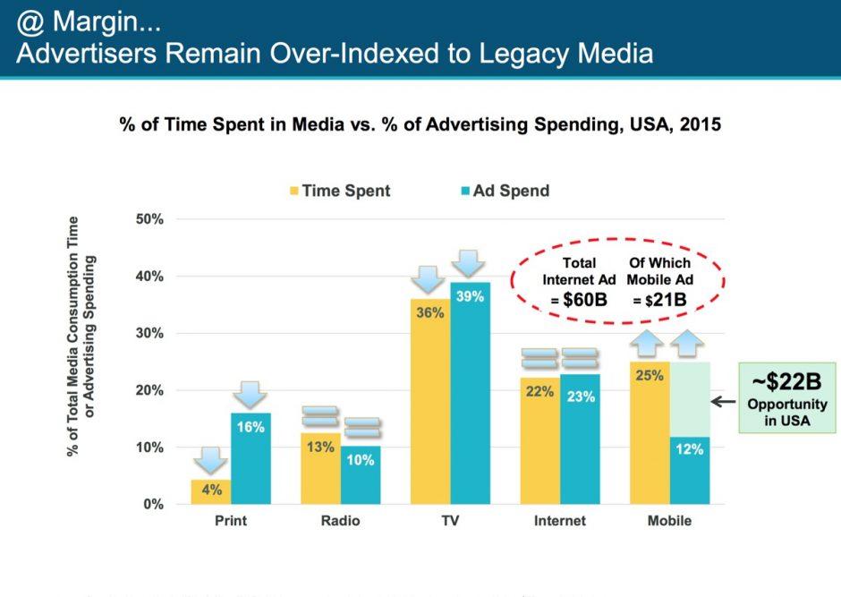 Die Werbewirtschaft hat noch nicht vollständig mitbekommen, wo die Aufmerksamkeit der Nutzer inzwischen ist und wo sie nicht mehr ist.