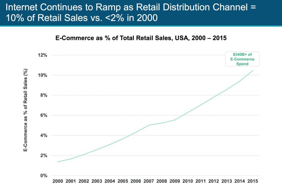 Stetes Wachstum beim E-Commerce und kein Ende dieses Trends in Sicht.