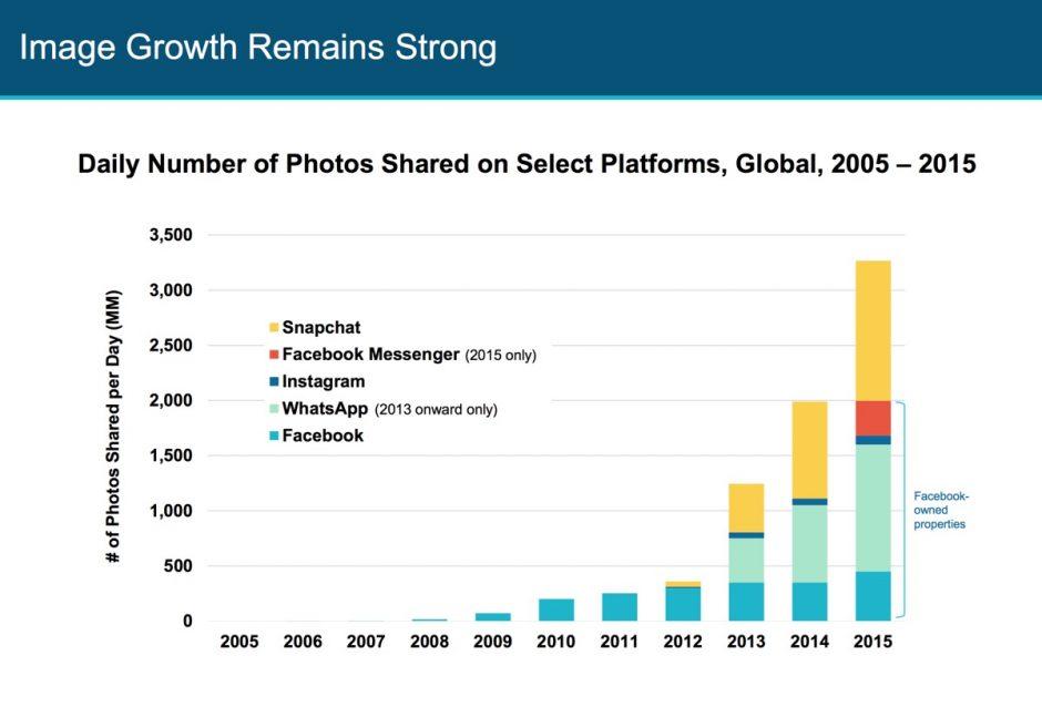 Und auch bei Fotos gibt es jede Menge Wachstum, an dem Facebook mit seinen diversen Angeboten einen erheblichen Anteil hat.