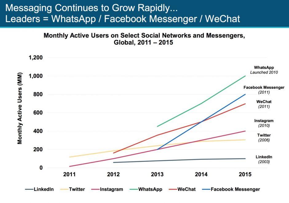 Messenger auf dem Vormarsch und auch hier ist Facebook wieder bestens positioniert.