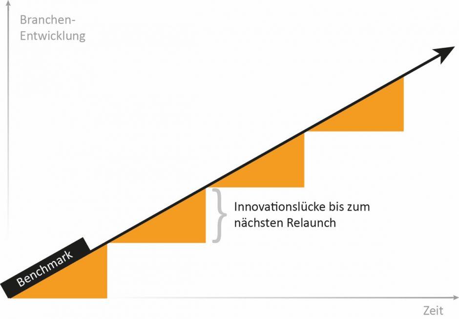 Ein klassischer Relaunch führt meist zu einer langsam wachsenden Innovationslücke.