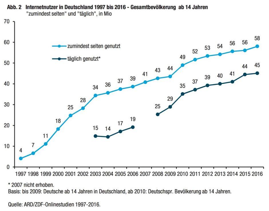 (Grafik: ARD/ZDF-Onlinestudie)