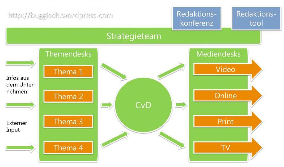 Konkretes Newsroom-Modell