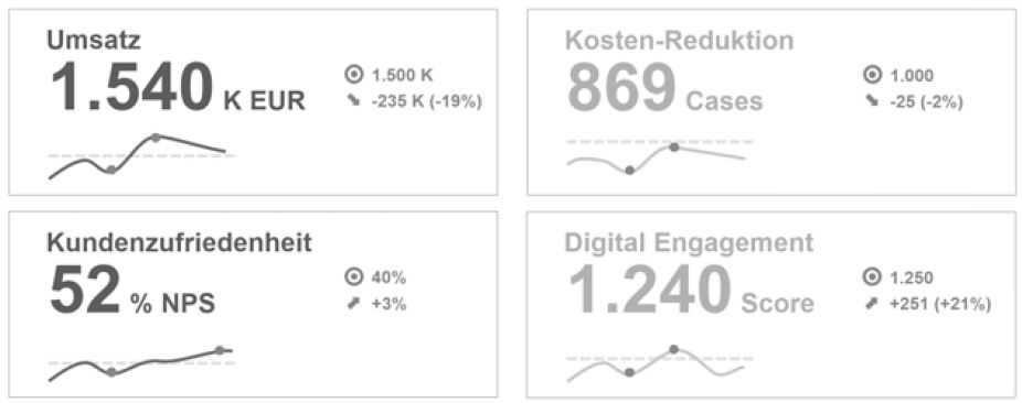 Performance-Dashboard mit Business-relevanten KPIs