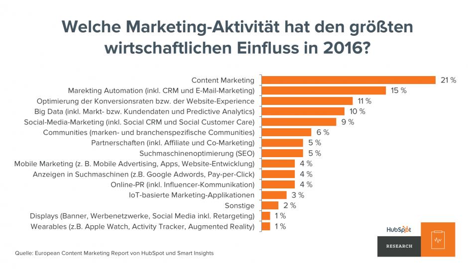 Content-Marketing-Report Marketing-Aktivitäten