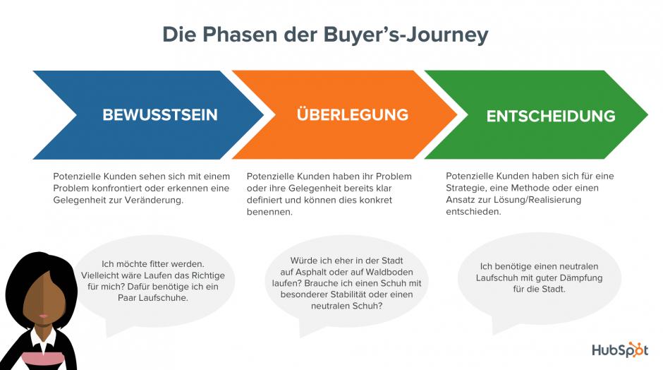 Während eines Einkaufs durchlaufen Kunden einen Entscheidungsprozess: Die Buyer's-Journey