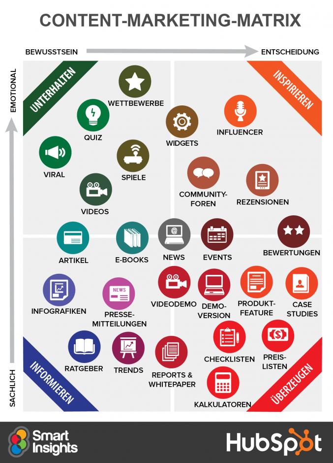 Content-Marketing-Matrix (Quelle: Content Marketing Report von Smart Insights und HubSpot)