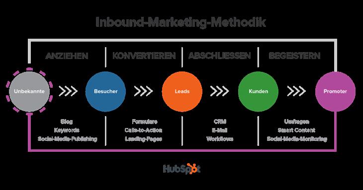 Die Inbound-Marketing-Methodik von HubSpot (Quelle: HubSpot)