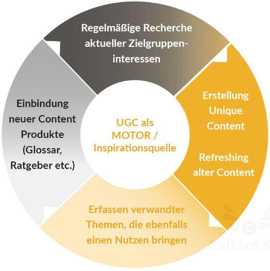 Content-Planungsprozess (Quelle: Catbird Seat)