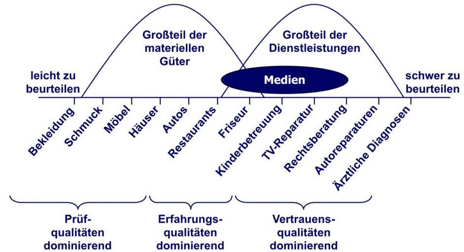 Grafik: Position der Medien im Vergleich zu anderen Produkten und Dienstleistungen