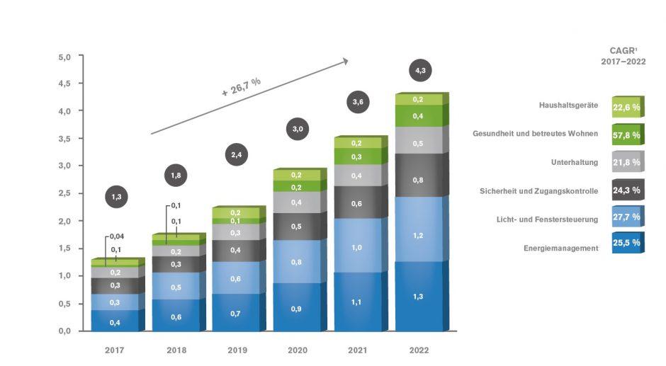 Wachstumschancen-Grafik