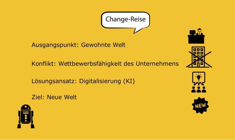 Reise im Change-Prozess