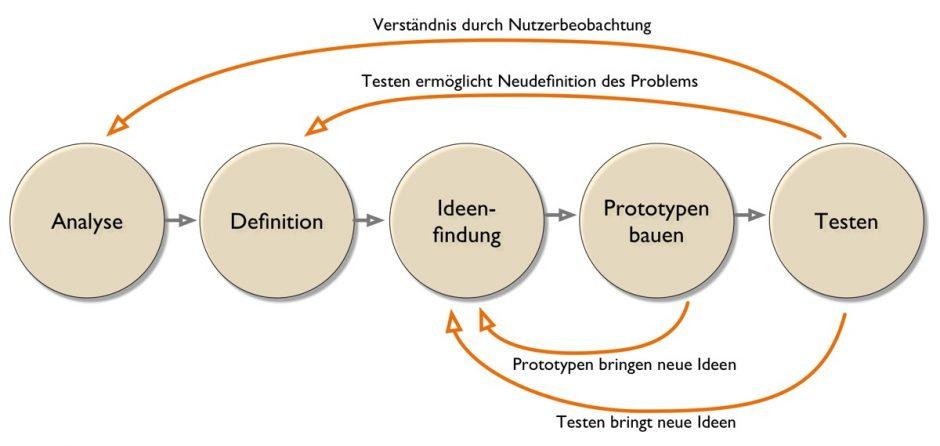 Design-Thinking-Ablaufschema