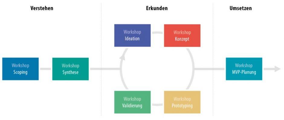 Collaborative UX Design Prozess