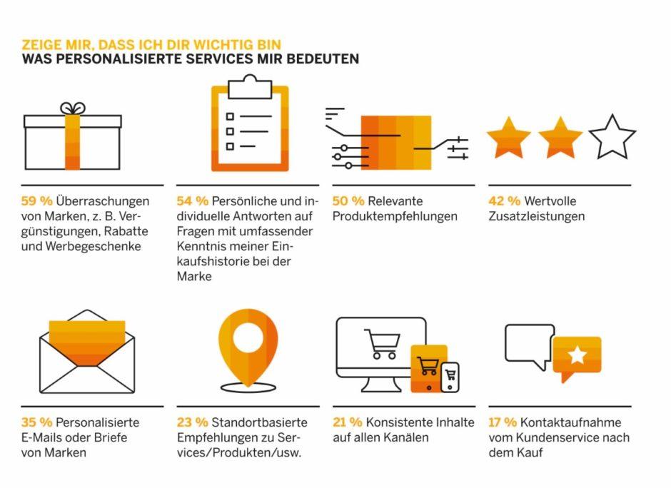 SAP Hybris Consumer Insights