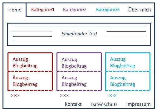 Websiteschema mit Beitragswidgets nach Kategorie im Inhaltsbereich der Startseite