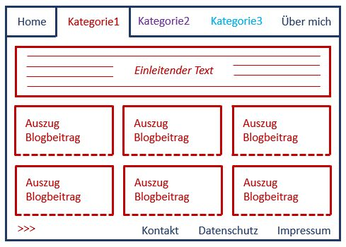 Websiteschema mit Kategorieseiten mit Einführungstext