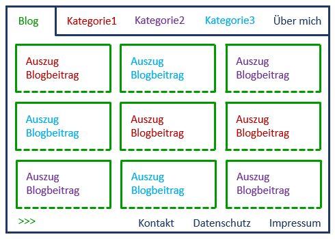 Websiteschema mit Bloghauptseite auf der Startseite und Kategorien in der Navigation