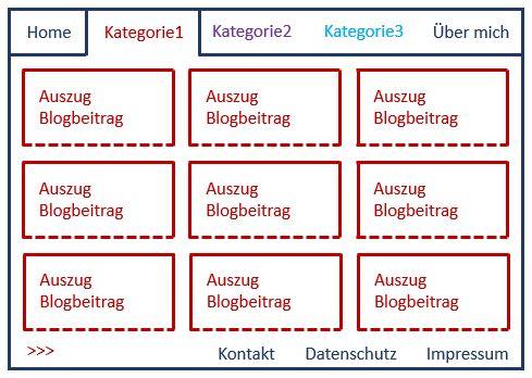 Websiteschema ohne Bloghauptseite aber mit Kategorien in der Navigation