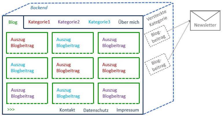 Websiteschema mit versteckter Blogkategorie zum Newsletterversand