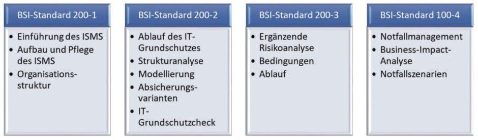 BSI-Standards für das IT-Sicherheitsmanagement