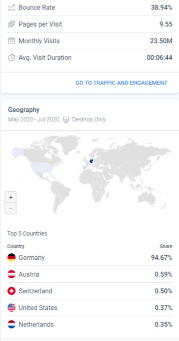 SimilarWeb-Anzeige der wichtigsten Länder einer Seite