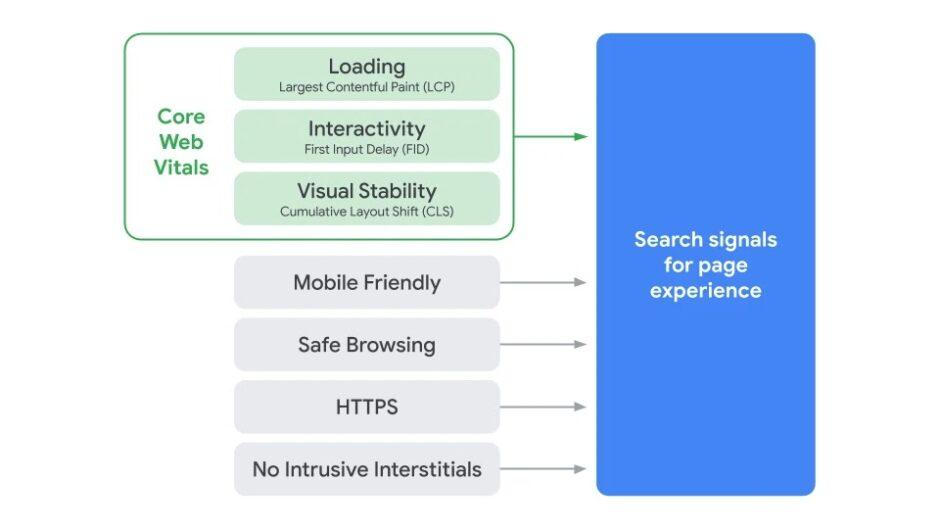 Der Platz der Core Web Vitals, den sie gemeinsam mit anderen Werten einnehmen